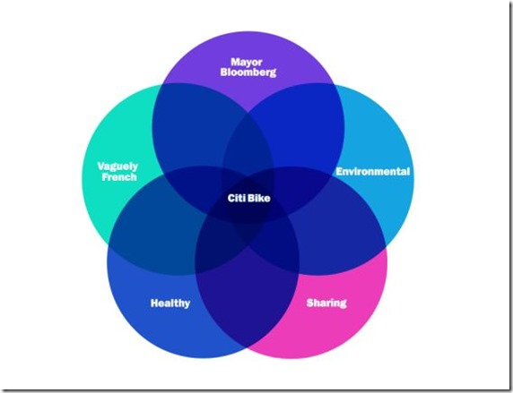 bike venn diagram