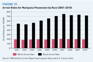 Image:  Bar chart showing arrest rate per 100,000 for marijuana possession (2001-2010), showing a consistenly much higher number (500-700) for blacks compared to whites (around 200).