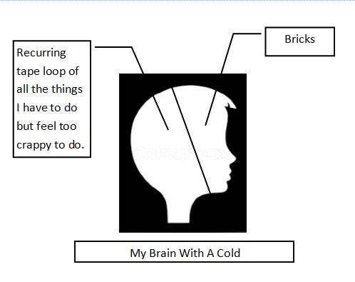"Image description:  White on black silhouette of a woman's head, divided into two sections.  The front section including the nose and forehead is labeled ""bricks;"" the back section is labeled, ""Recurring tape loop of all the things I have to do but feel too crappy to do."""