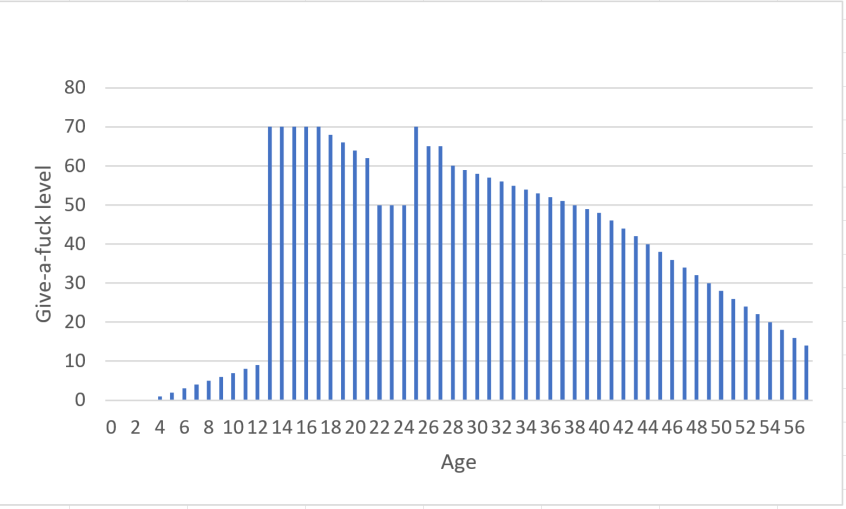 """Image: bar graph showing """"give a fuck level"""" on the Y axis and """"age"""" on the X axis, with the level of fucks given starting at zero, rising slowly, then faster up to 70 through high school and college, lower for 3 years in my 20s, high agian for law school, and then gradually decreasing to about 14 this year, age 57."""