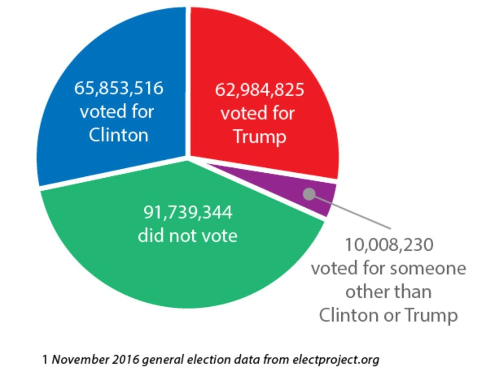 Pie chart showing 65.8 million people voted for Clinton; 62.9 million for Trump, 10 million for someone else, and 91,739,344 who didn't vote.